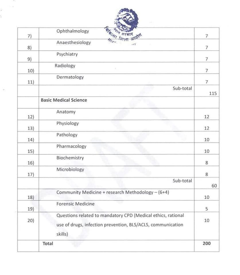 Syllabus For Post Graduate MDMS Common Entrance Exam