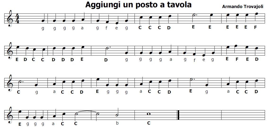Musica e spartiti gratis per flauto dolce - Tavola posizioni flauto traverso ...