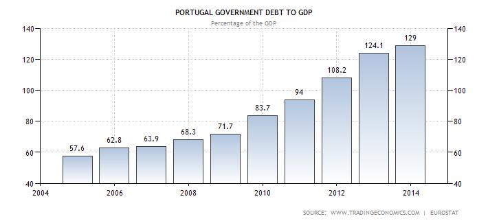 portugal government debt to gdp Come le banche centrali hanno scatenato una speculazione scriteriata: lenorme bolla obbligazionaria europea