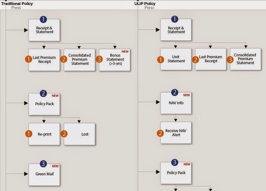 This is IVR flow charts page meta description