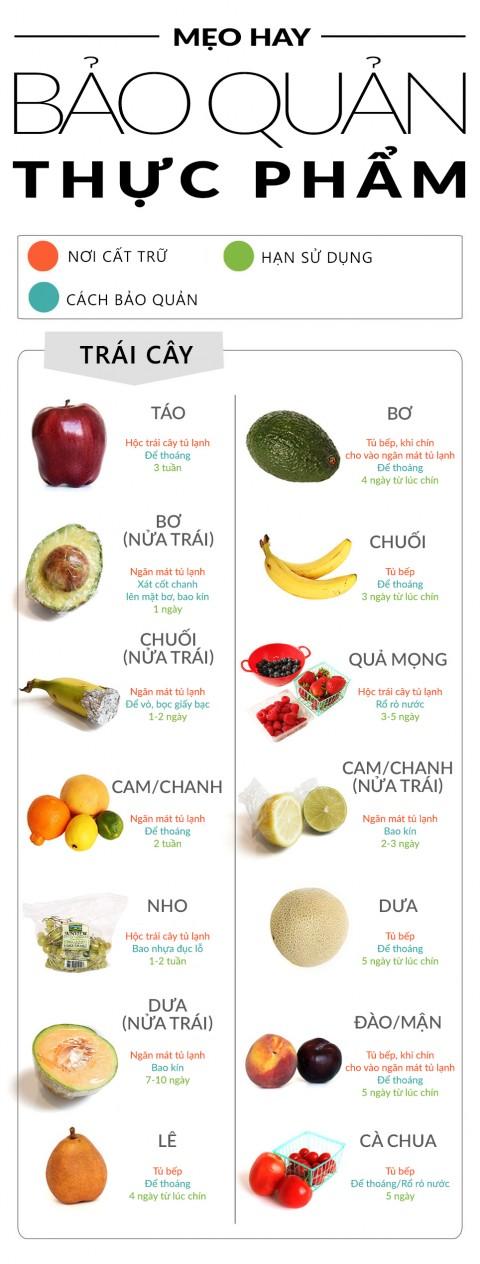 Cách giữ trái cây tươi lâu1