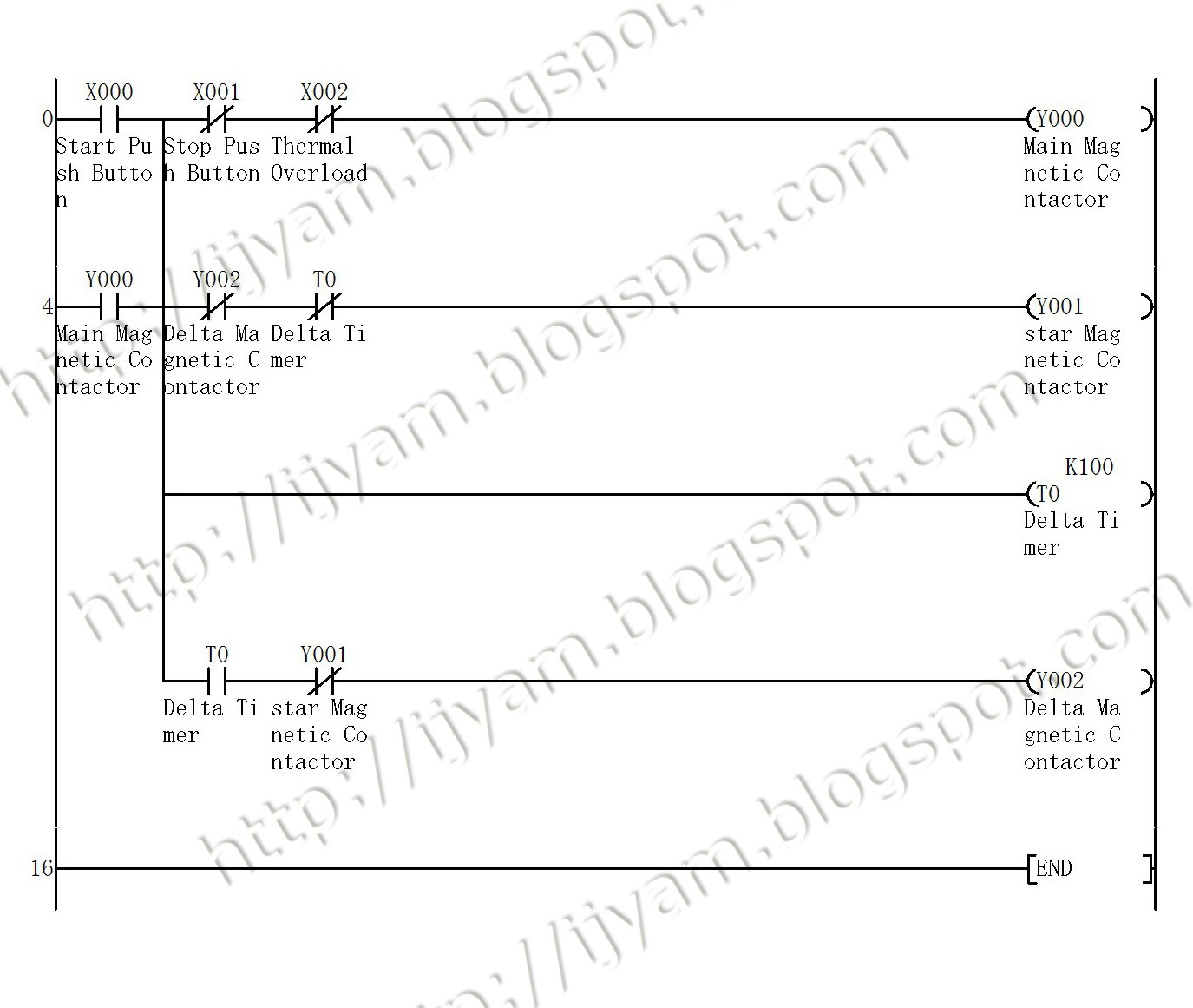 Electrical wiring diagram star delta control and power circuit using mitsubishi plc ladder logic program for the star delta motor control circuit ccuart