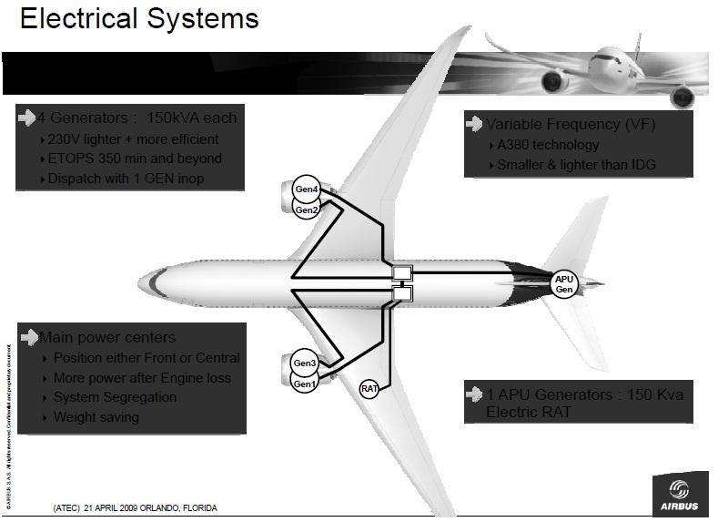 A350 XWB News: A350 XWB emergency power system tests undergoing in ...
