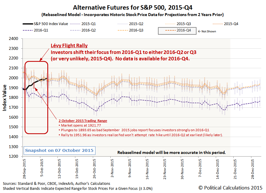 Alternative Futures - S&P 500 - 2015Q4 - Rebaselined Model - Snapshot on 2015-10-07
