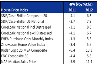 House Price Indexes 2011 and 2012