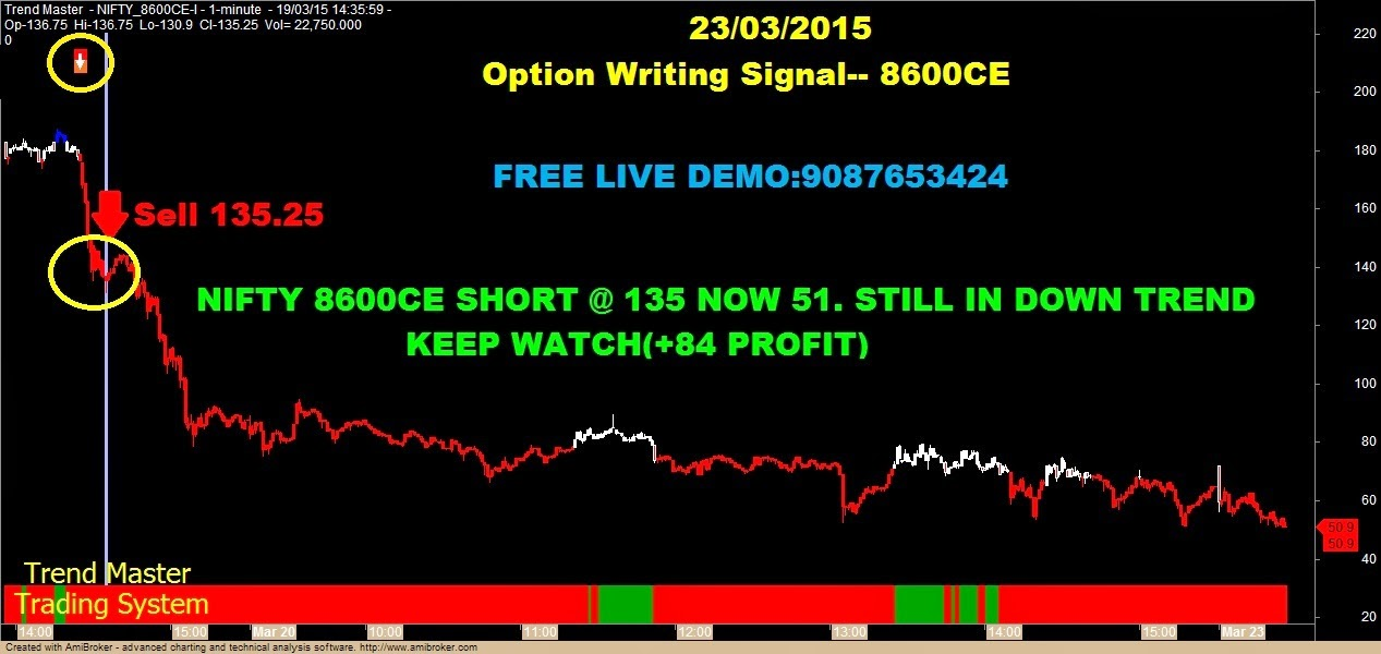Options writing strategies