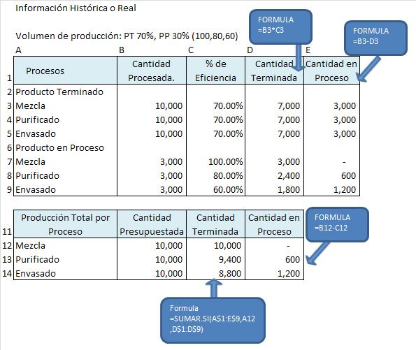 Valorizaci n de producci n real costos presupuesto y for Almacen el costo muebleria