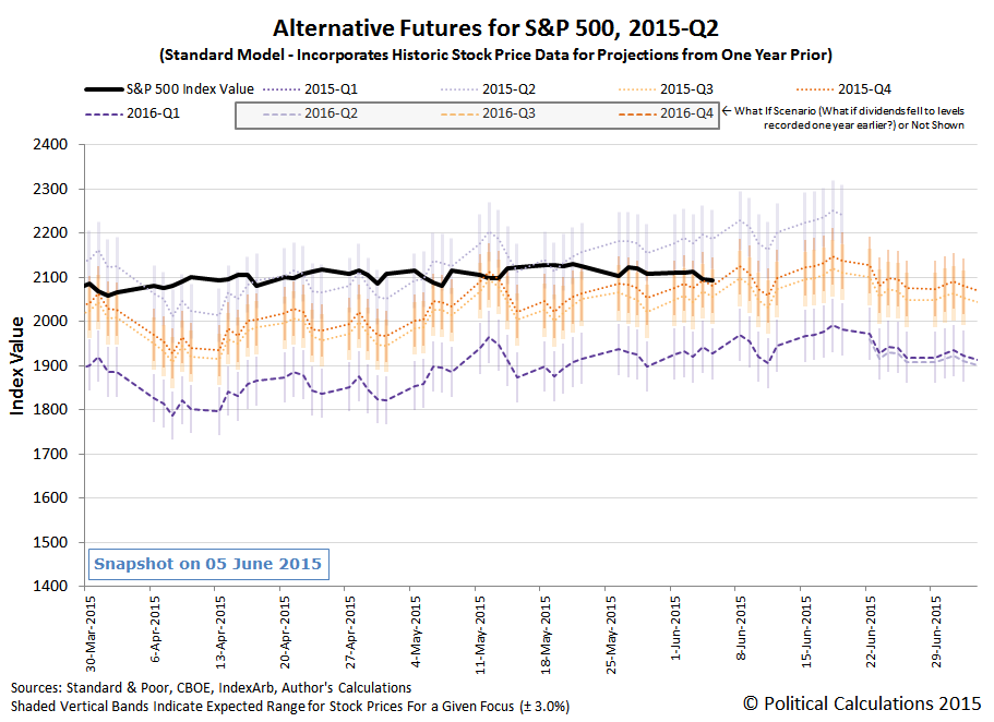 Alternative Futures for S&P 500 - 2015-Q2 - Standard Model - Snapshot 2015-06-05