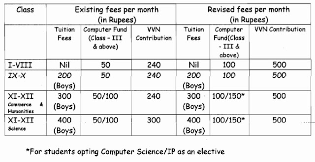 Revision of Computer Fund and VVN Contribution for Kendriya Vidyalayas