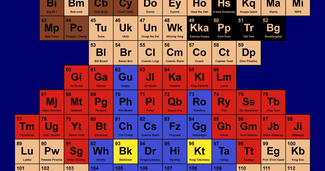 Zarkan Designs Periodic Mario Table