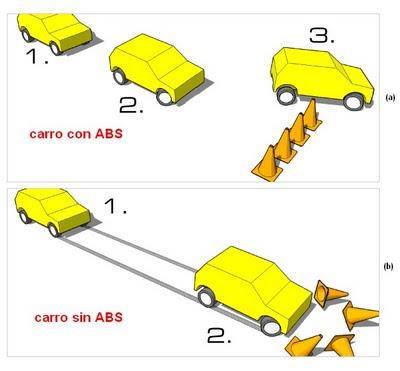 El concepto de los frenos ABS