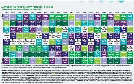 Do it yourself diy investor my favorite investment chart source blackrock urtaz Gallery
