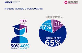 Почти все digital-профессионалы являются представителями поколения Y (поколение интернета, тех, кто родился после 1980 года - прим. Sostav.ru).
