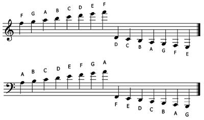 term paper corrections symbols