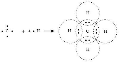 Proses pembentukan ikatan antara atom C dan H