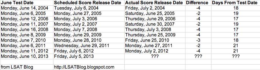 LSAT Blog June 2013 LSAT Score Release Dates