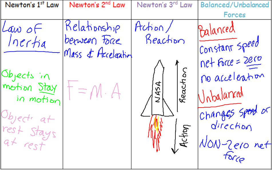 miss klein 39 s science blog quick review of newton 39 s laws. Black Bedroom Furniture Sets. Home Design Ideas