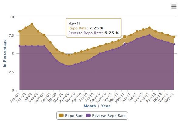 rbi_monetary_rate_chart