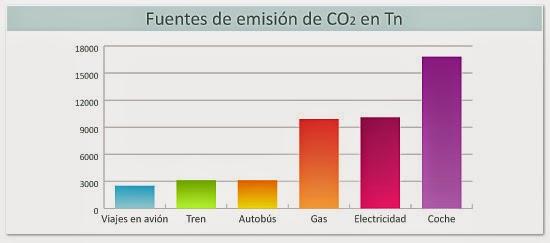 Fuentes de emisión y GEI implicados en la Huella de Carbono