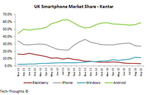 UK Smartphone Market Share