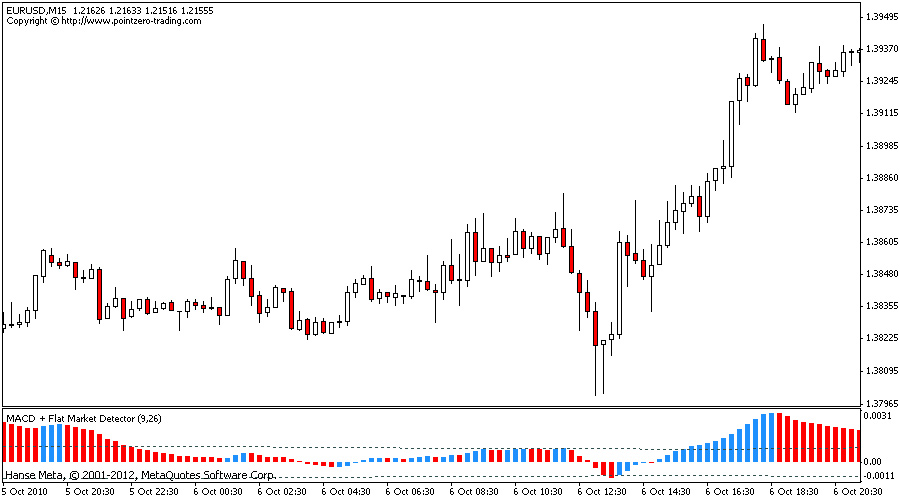 Free mt4 forex indicators