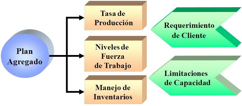 Gesti n t ctica de las operaciones capitulo 4 planeaci n for Concepto de tecnicas de oficina
