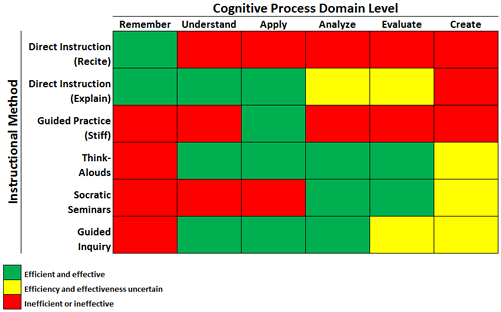 Using The Cognitive Process Dimension Of Blooms Taxonomy To Deliver
