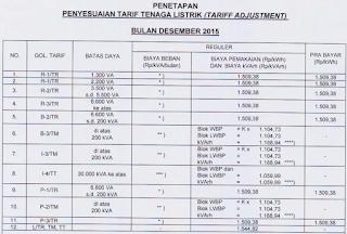 Mulai Desember 2015 Tarif Listrik Berdasarkan Tarif Adjustmen