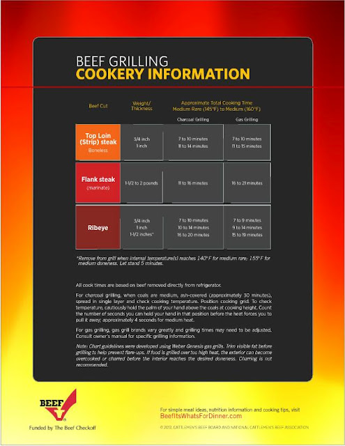 Beef Cooking Information graphic