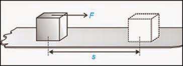 Usaha dan energi dalam fisika