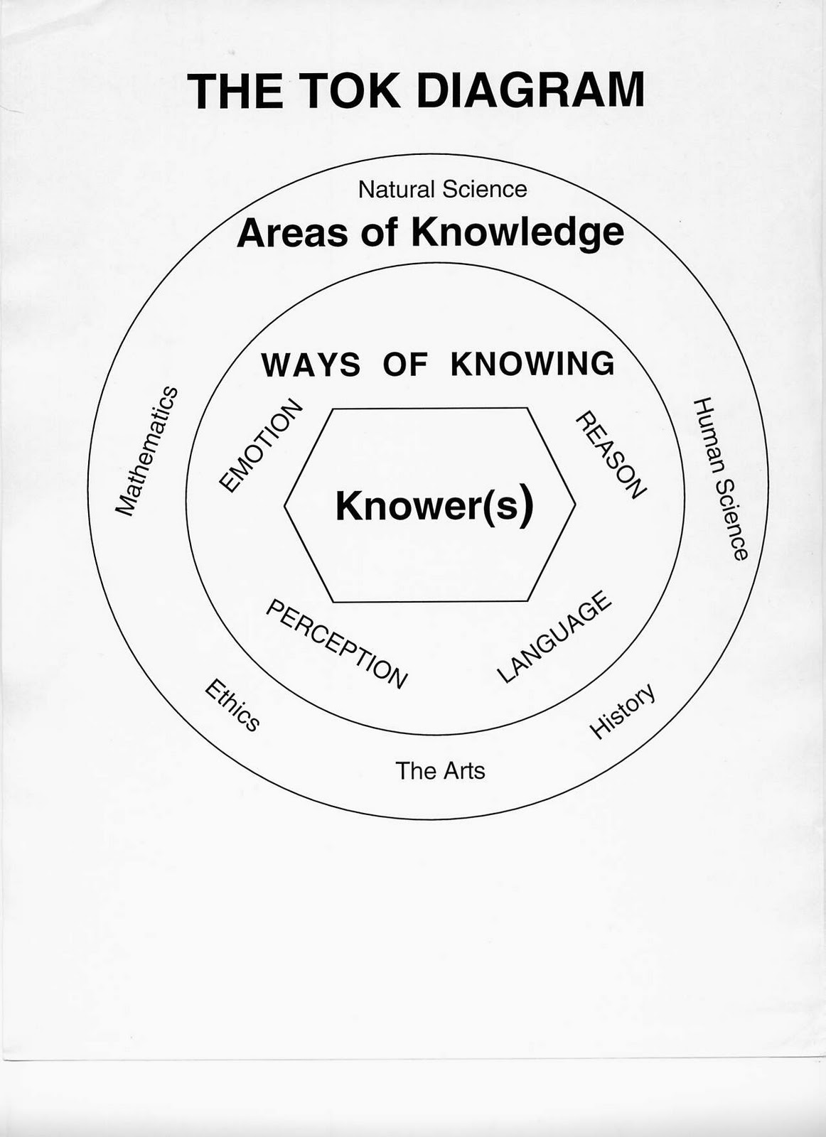tok language as a way of Tok graded assignment 1: language as a way of knowing ( wok) aristotle:  words are a symbol of mental experience language is one of the main ways by which we me: rosa parks research paper xenoverse 2 yale mba essays.