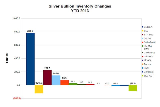 Evolution  des stocks d'or GLD et désinformation Silvretf