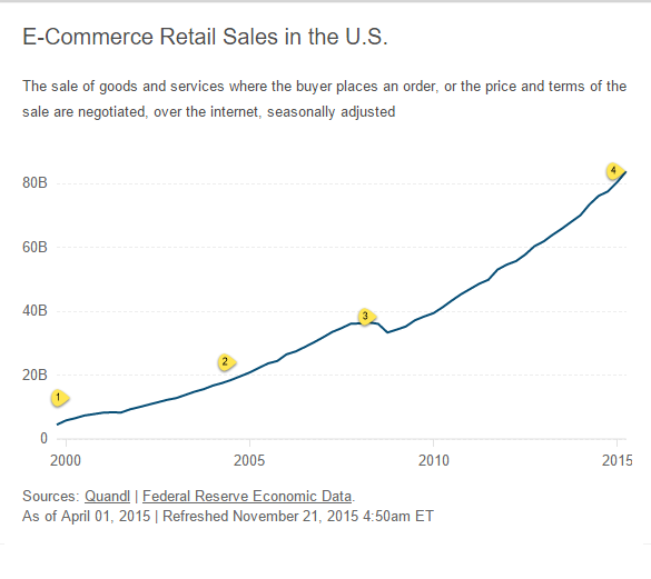 """US online retail grows over 100% in last 5 years"""