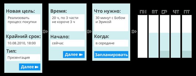 Этапы планирования в соответствии с целью