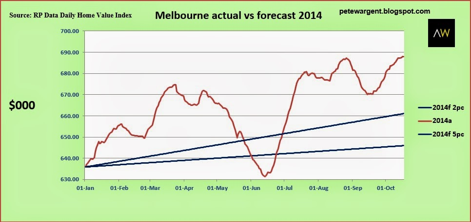 Melbourne actual forecast