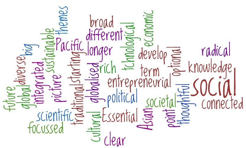 ... words make up your sentence; nouns, articles, adjectives, pronouns