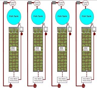 Aquaponics closed loop system diy aquaponics for Closed loop gardening