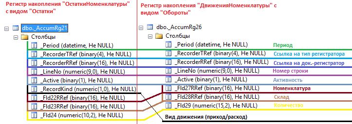 """Таблица движений регистров накопления с видом """"Обороты"""" и """"Остатки"""""""