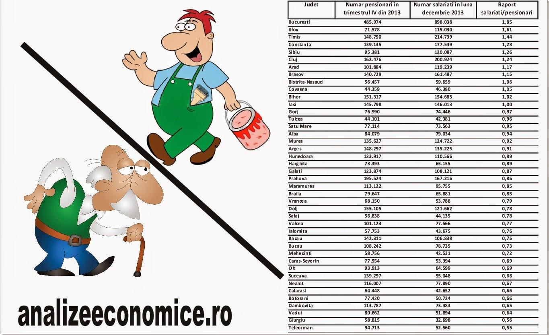 Deficitul fondului de pensii