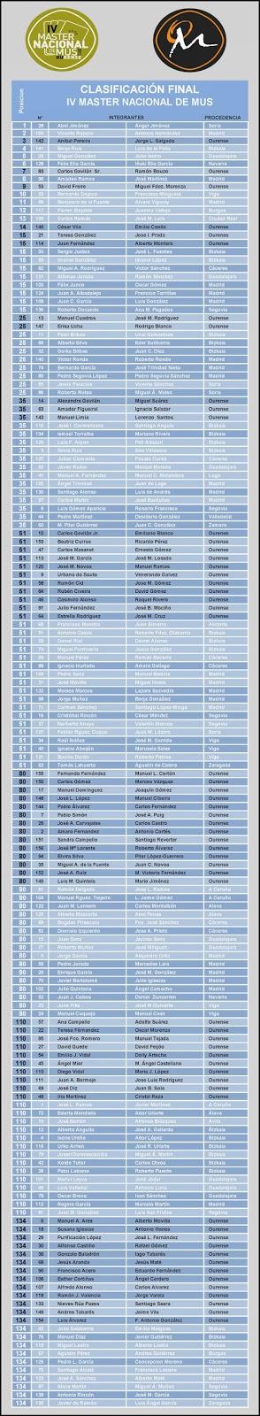 clasificación máster nacional de mus 2013 las mus-as