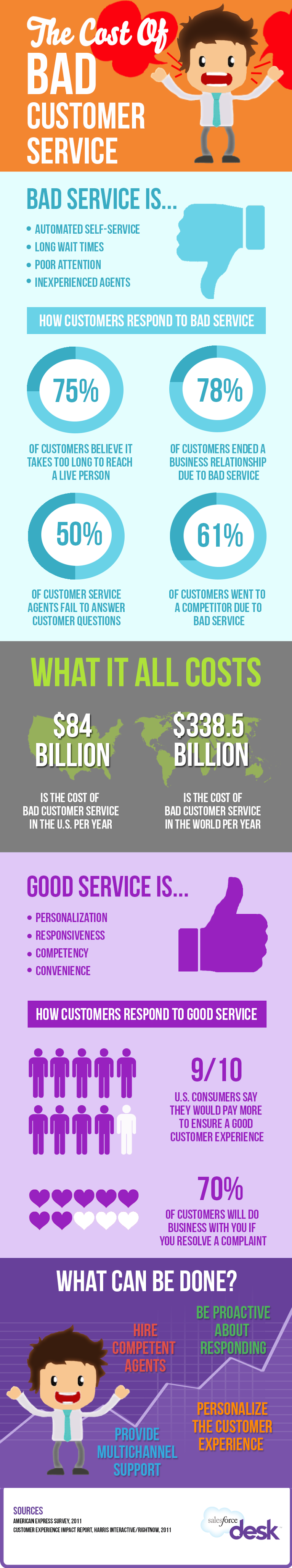The real cost of bad customer service to your business