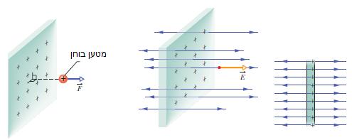 קוי שדה חשמלי סביב פלטה אינסופית עטונה מטען חיובי