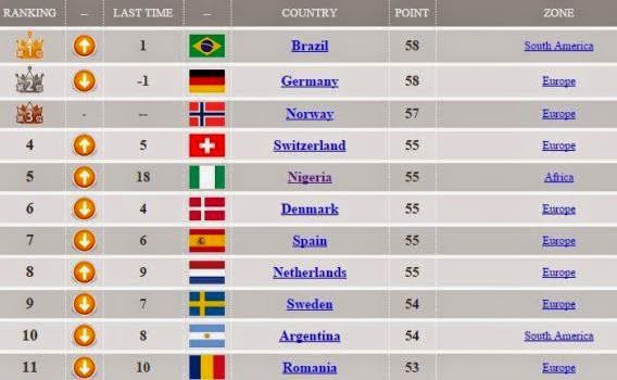 When Nigeria Was Top  Fifa Ranking From