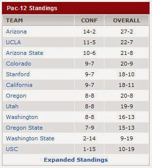 PAC-12 standings as of Mar 03 2014 (ESPN)
