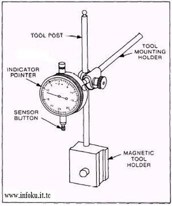 Bagian-bagian Dial Indicator