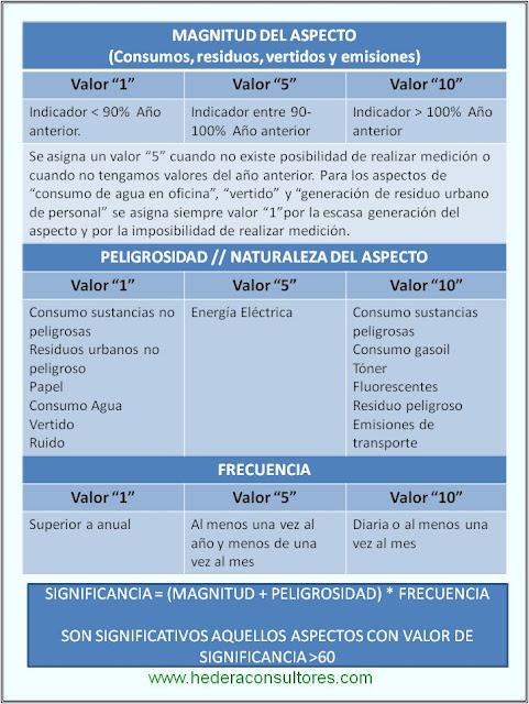 Criterios de evaluación de aspectos ambientales ISO 14001