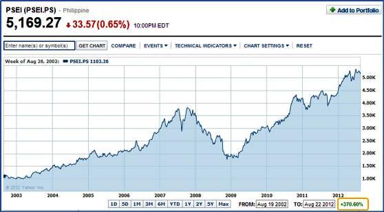 Stock online trading philippines