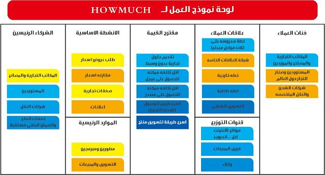 هاوماتش التطبيق العربي الأول من نوعه لمنافسة موقع علي بابا الصيني