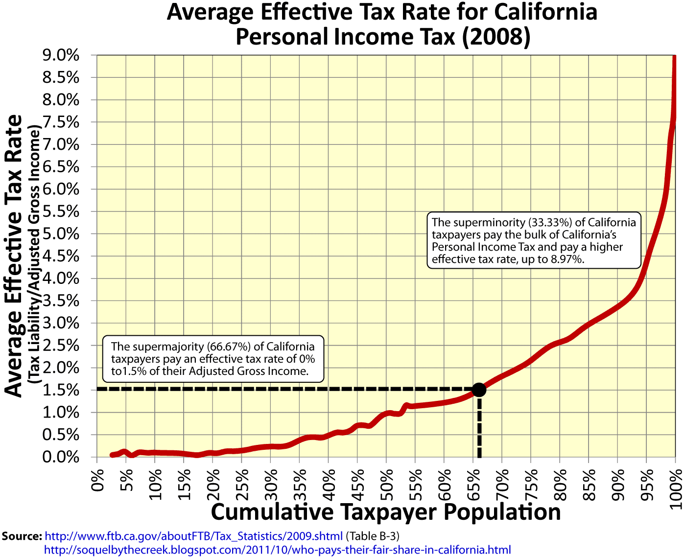 California state rate(s) for 2018