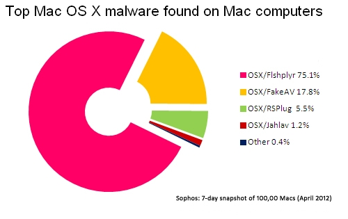 Top Mac OS C Malware